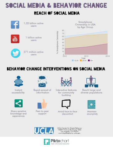 Social Media Behavior Change